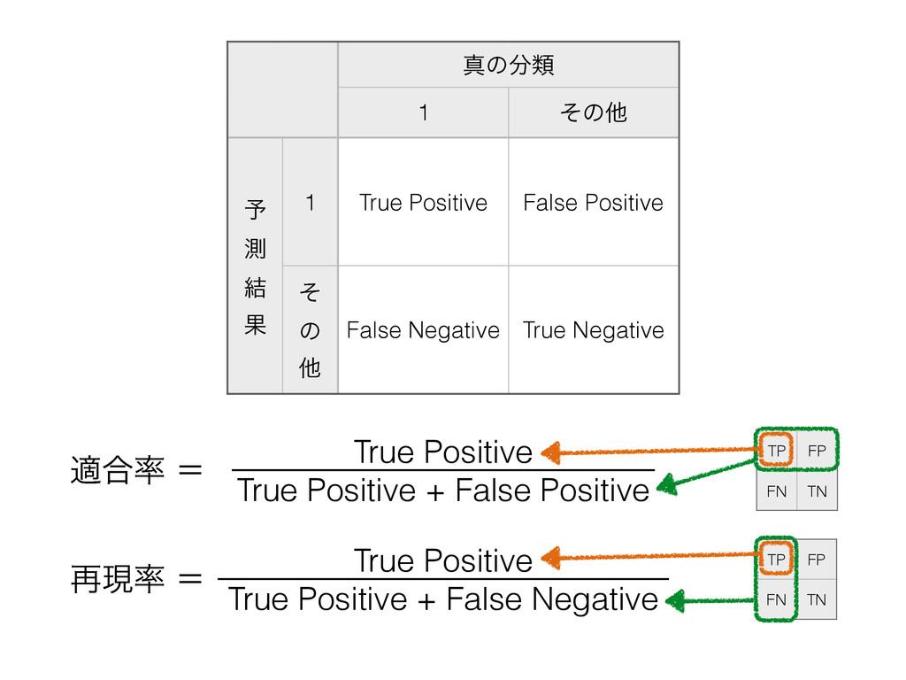 ਅͷྨ 1 ͦͷଞ ༧ ଌ ݁ Ռ 1 True Positive False Pos...
