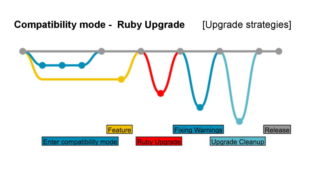 Compatibility mode - Ruby Upgrade [Upgrade stra...