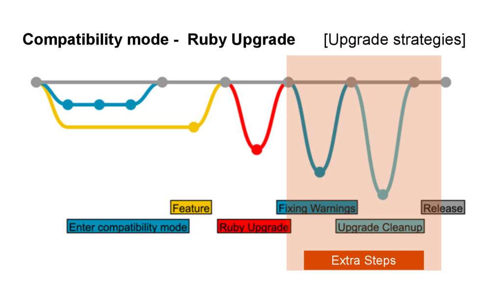 Extra Steps Compatibility mode - Ruby Upgrade [...