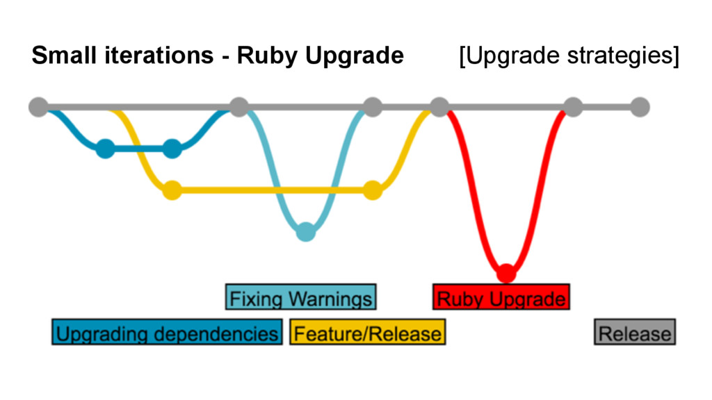 Small iterations - Ruby Upgrade [Upgrade strate...