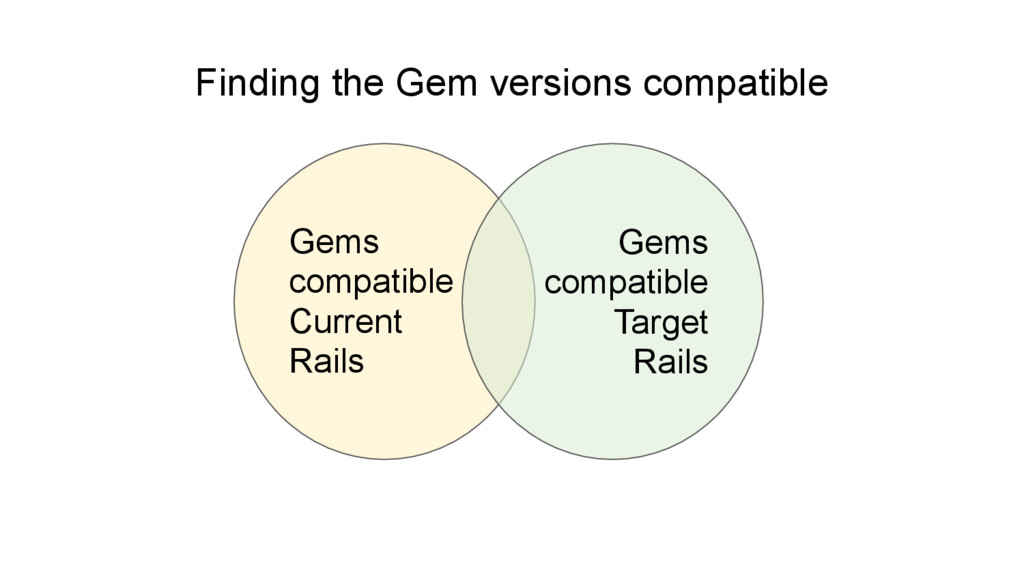 Finding the Gem versions compatible Gems compat...