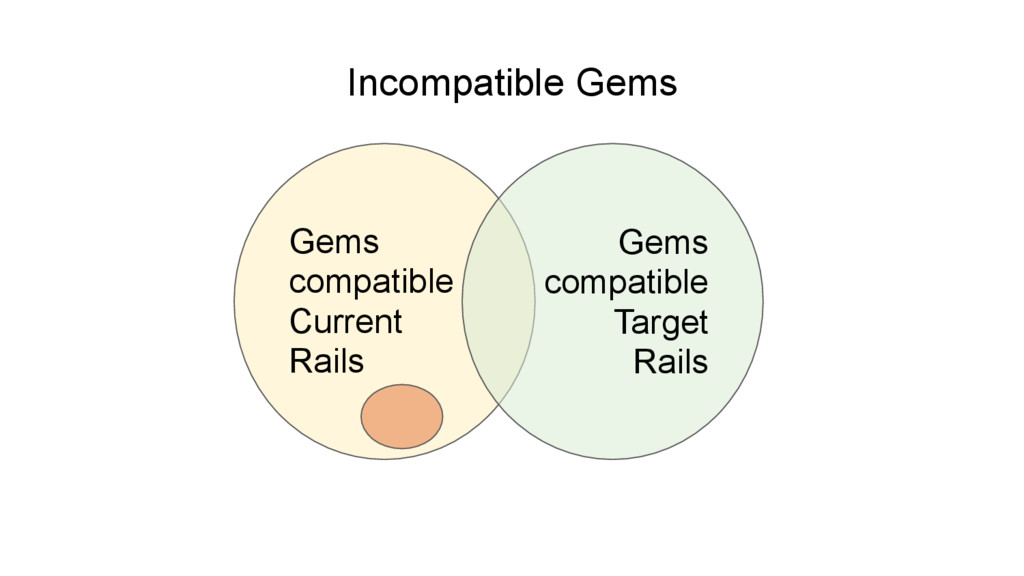 Gems compatible Current Rails Gems compatible T...