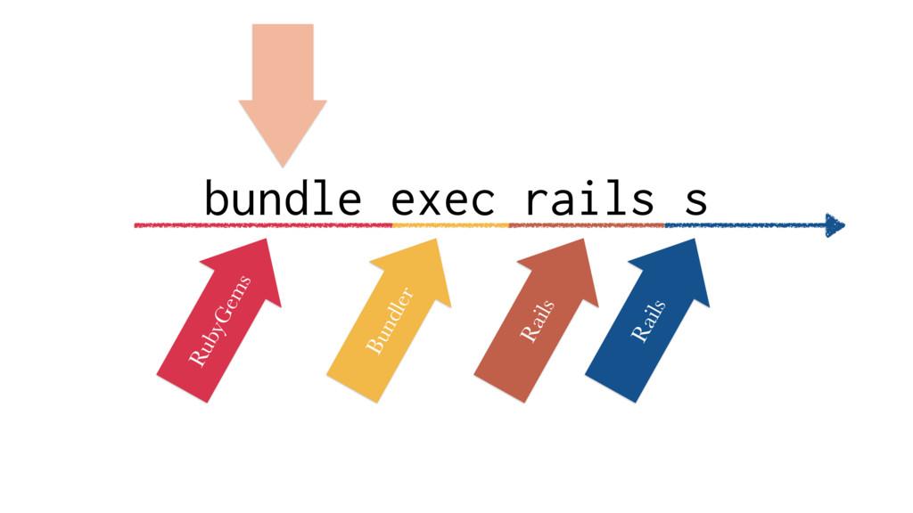 bundle exec rails s RubyGems Bundler Rails Rails