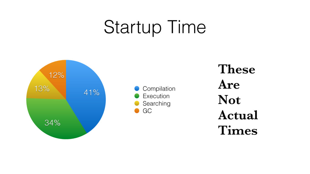 Startup Time 12% 13% 34% 41% Compilation Execut...