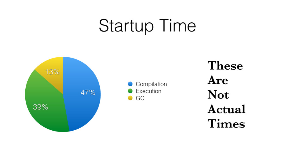 Startup Time 13% 39% 47% Compilation Execution ...