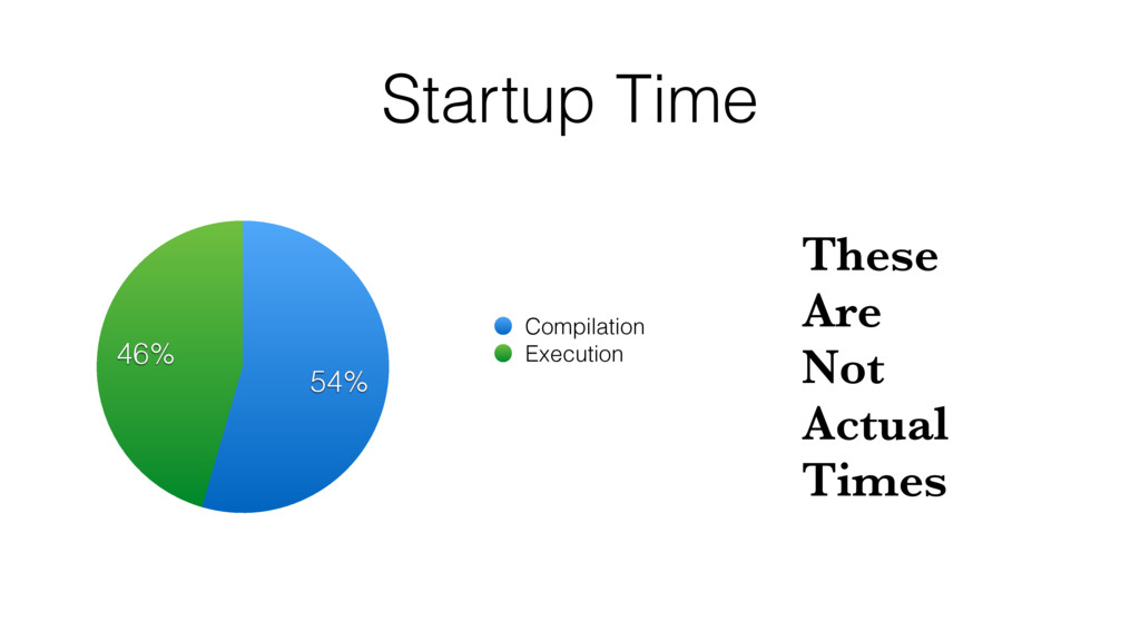 Startup Time 46% 54% Compilation Execution Thes...