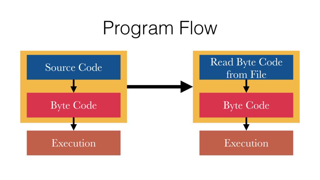 Program Flow Source Code Byte Code Execution Re...