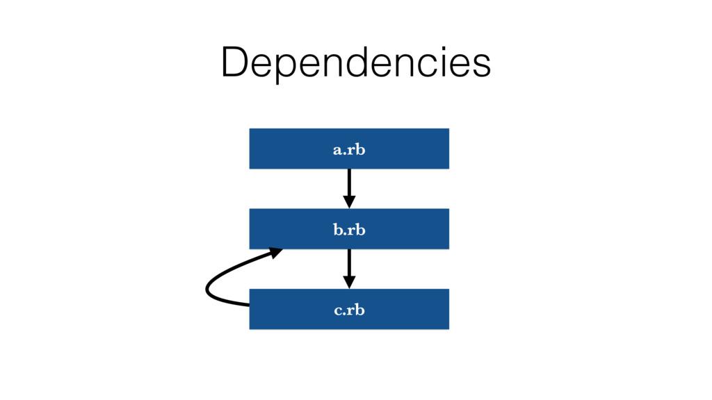 Dependencies a.rb b.rb c.rb