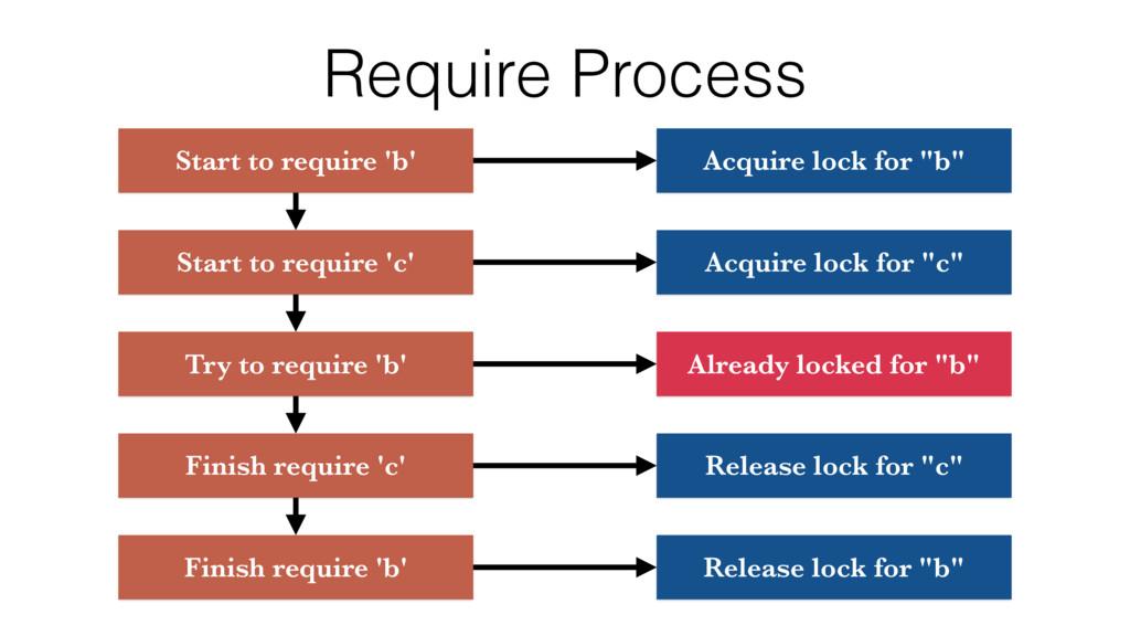 Require Process Start to require 'b' Acquire lo...