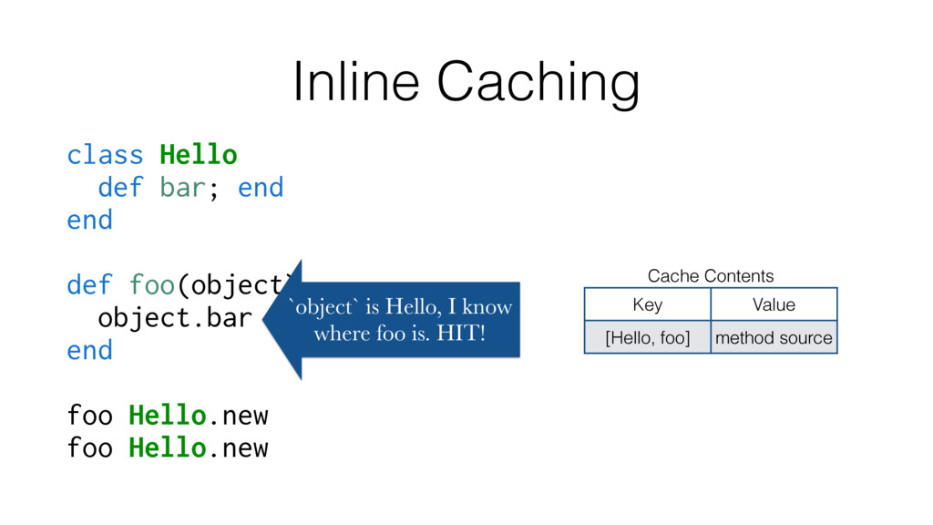 Inline Caching class Hello def bar; end end def...