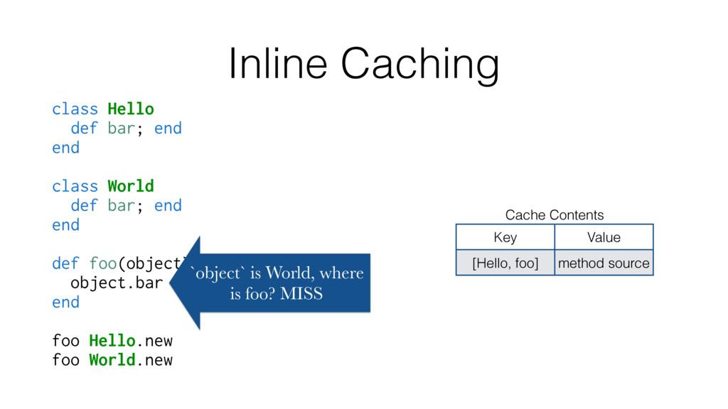 Inline Caching class Hello def bar; end end cla...