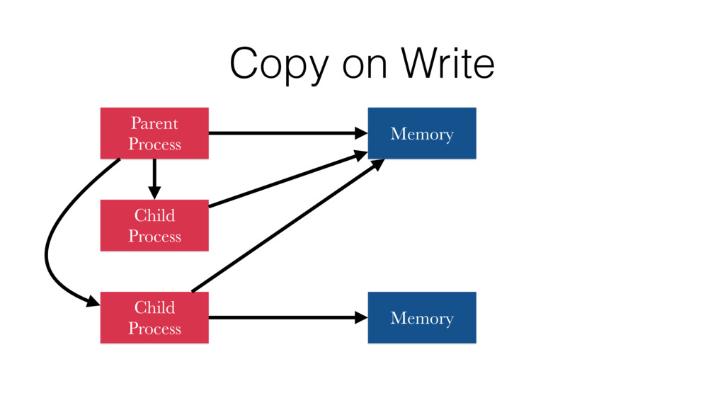 Copy on Write Parent Process Child Process Chil...