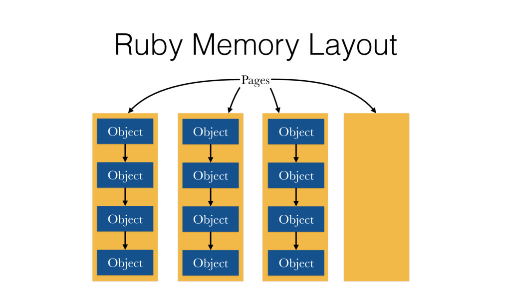 Ruby Memory Layout Pages Object Object Object O...