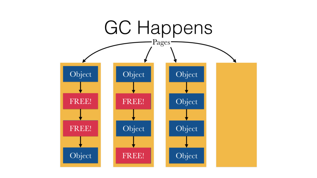 GC Happens Pages Object Object Object Object Ob...