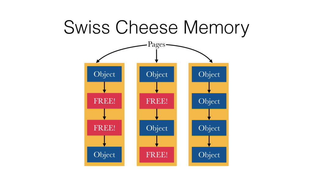 Swiss Cheese Memory Pages Object FREE! FREE! Ob...