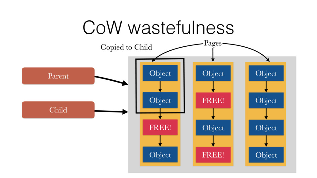 CoW wastefulness Pages Object FREE! FREE! Objec...