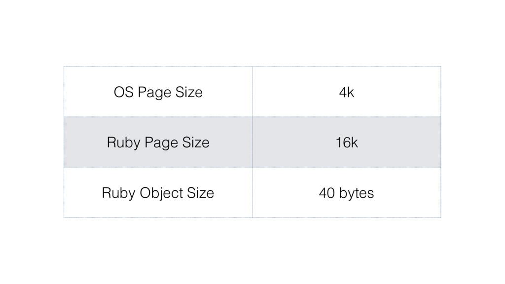 OS Page Size 4k Ruby Page Size 16k Ruby Object ...