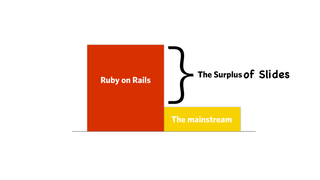 Ruby on Rails The mainstream }The Surplus of Sl...