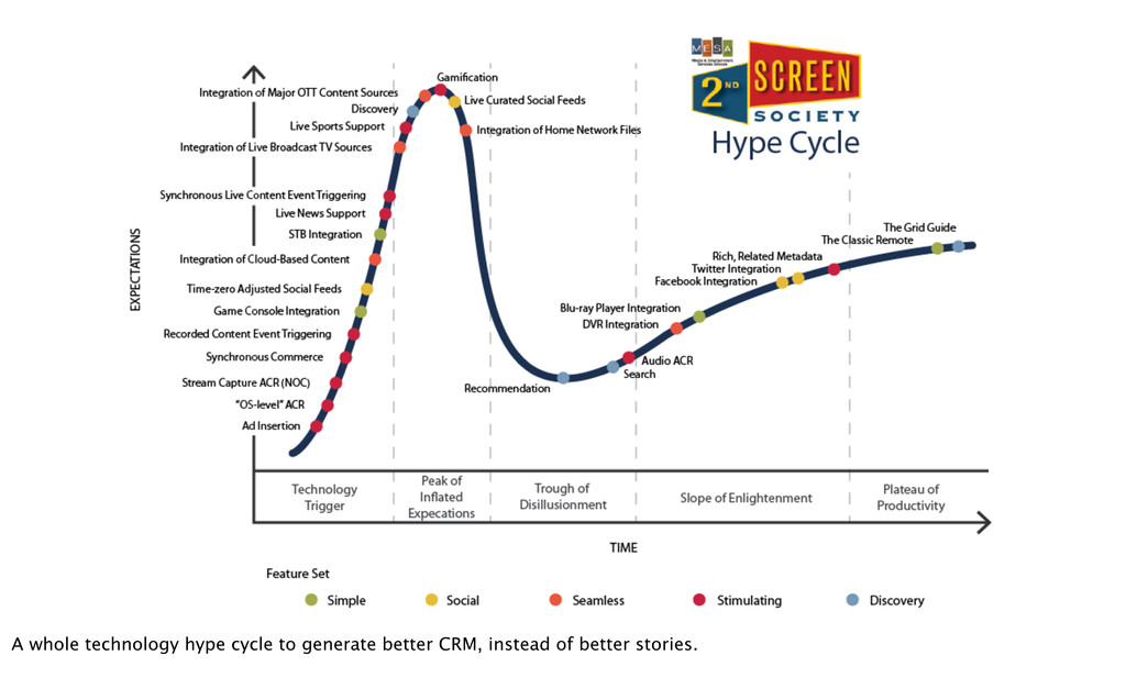 A whole technology hype cycle to generate bette...