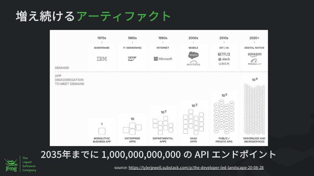 2035 1,000,000,000,000 API source: https://tyle...