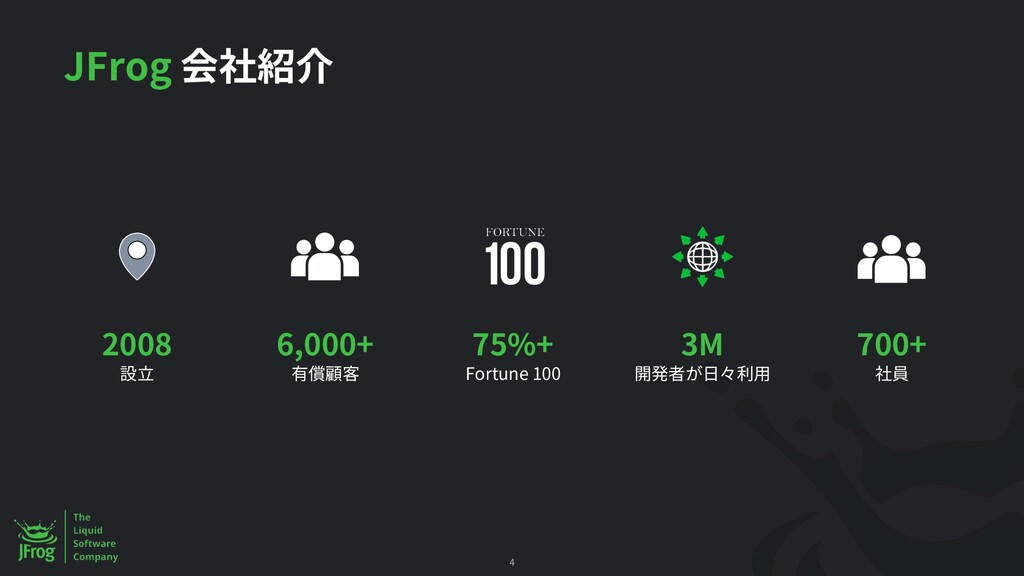 4 75%+ Fortune 100 3M 2008 700+ 6,000+ JFrog