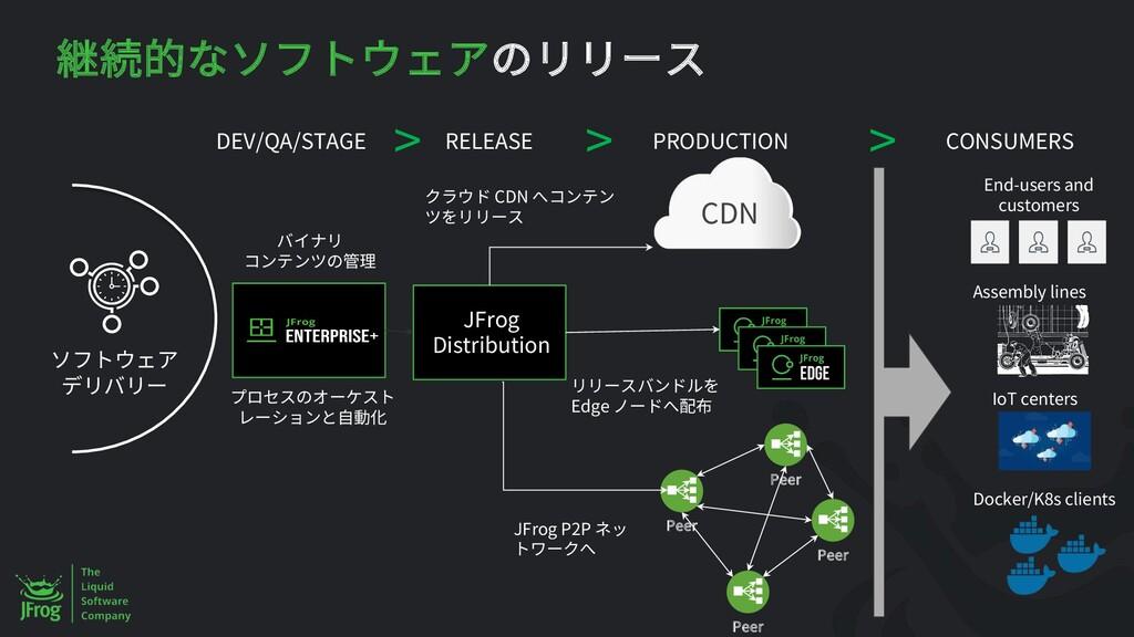 RELEASE PRODUCTION > > DEV/QA/STAGE JFrog Distr...