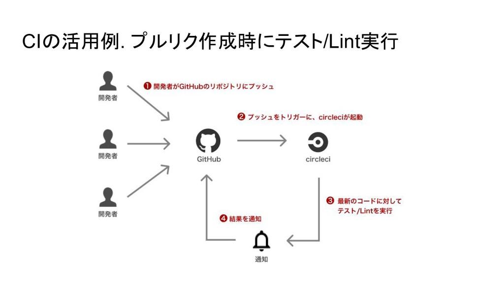 CIの活用例. プルリク作成時にテスト/Lint実行