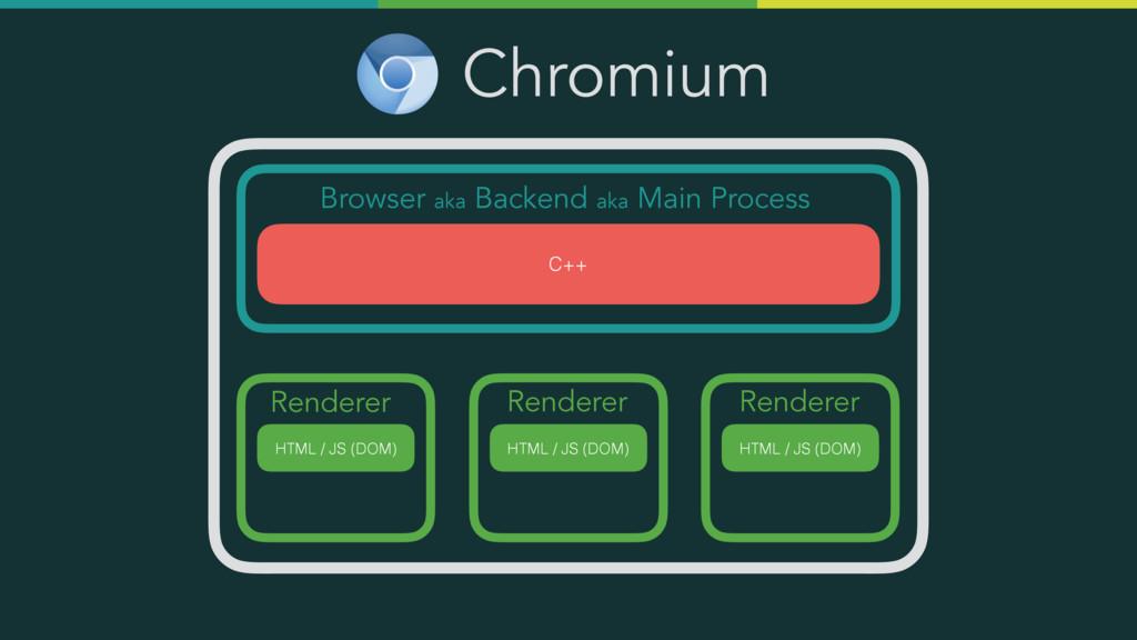 Chromium Browser aka Backend aka Main Process C...