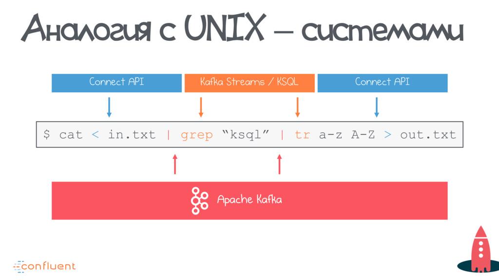 Аналогия с UNIX – системами Apache Kafka Connec...
