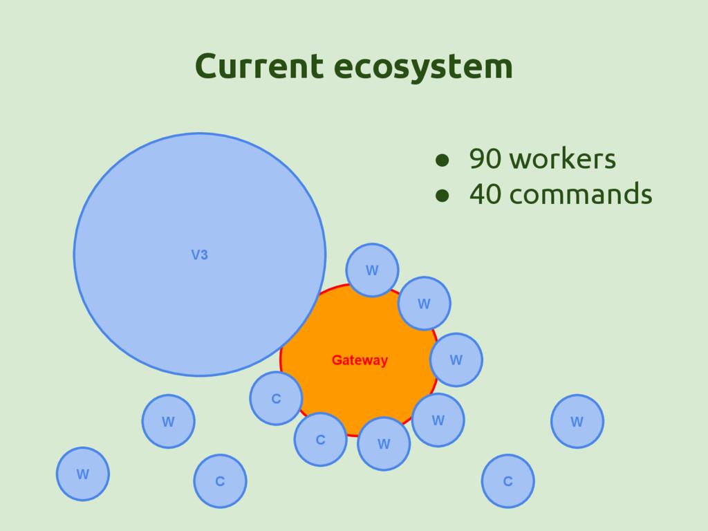 Gateway V3 W W W W W C W C C C W Current ecosys...