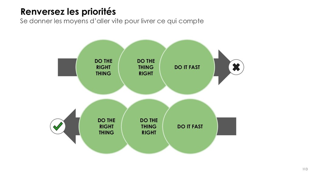 113 Renversez les priorités DO THE RIGHT THING ...