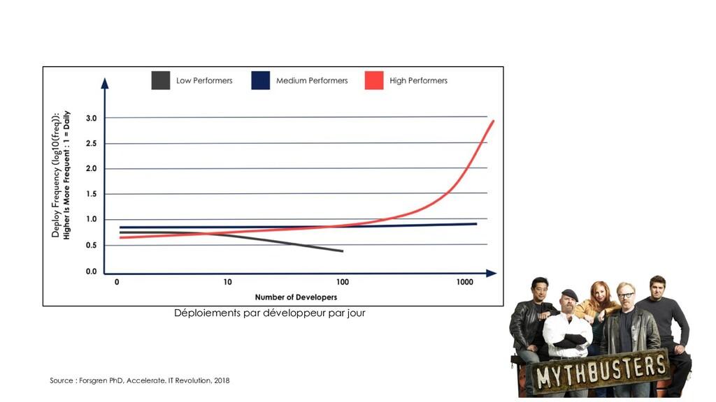 Source : Forsgren PhD, Accelerate. IT Revolutio...