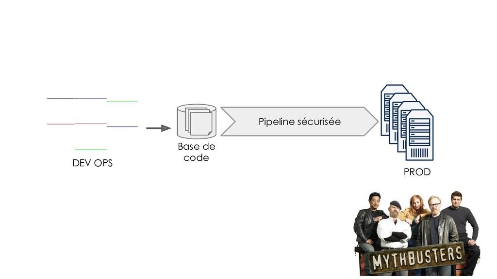 DEV OPS PROD Pipeline sécurisée Base de code