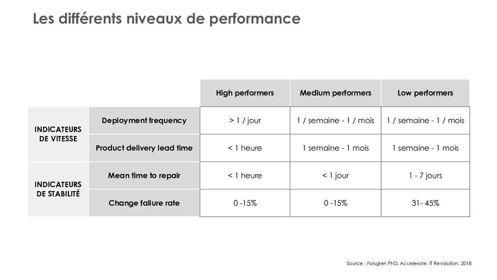 Les différents niveaux de performance High perf...