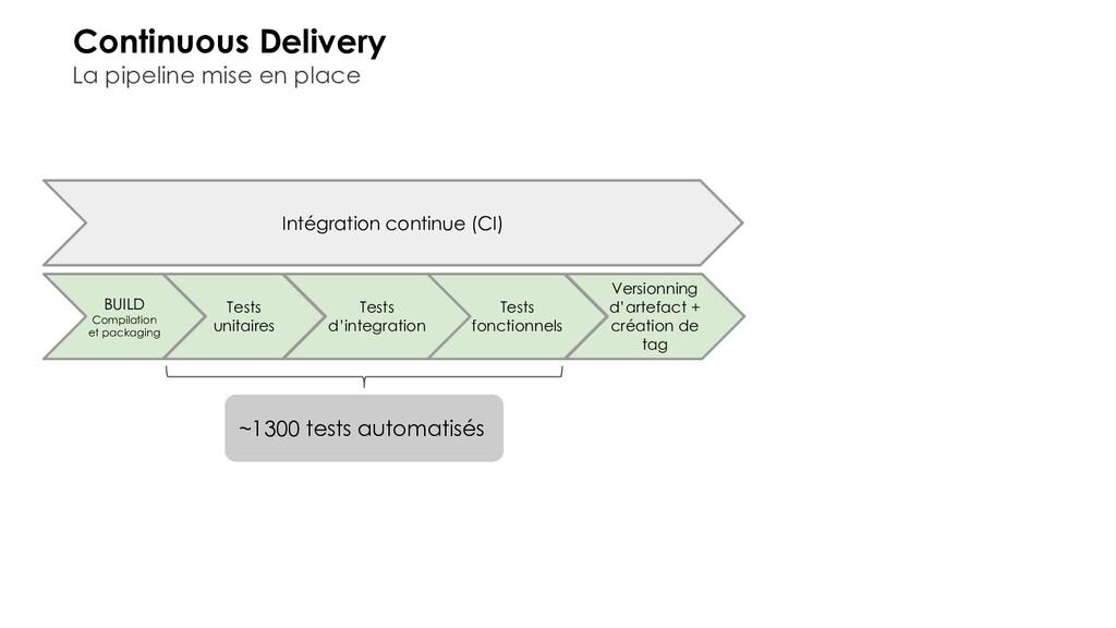 Intégration continue (CI) Continuous Delivery L...