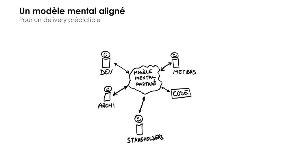 Un modèle mental aligné Pour un delivery prédic...
