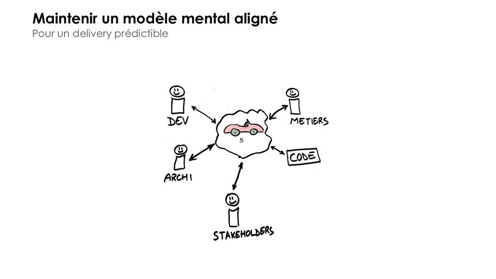 Maintenir un modèle mental aligné Pour un deliv...