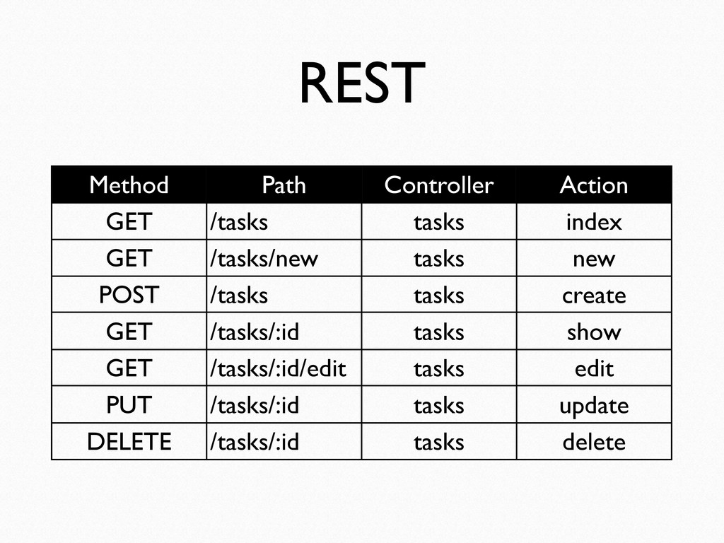 REST Method Path Controller Action GET /tasks t...