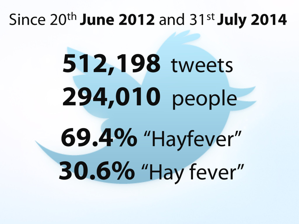 512,198 tweets 294,010 people Since 20th June 2...