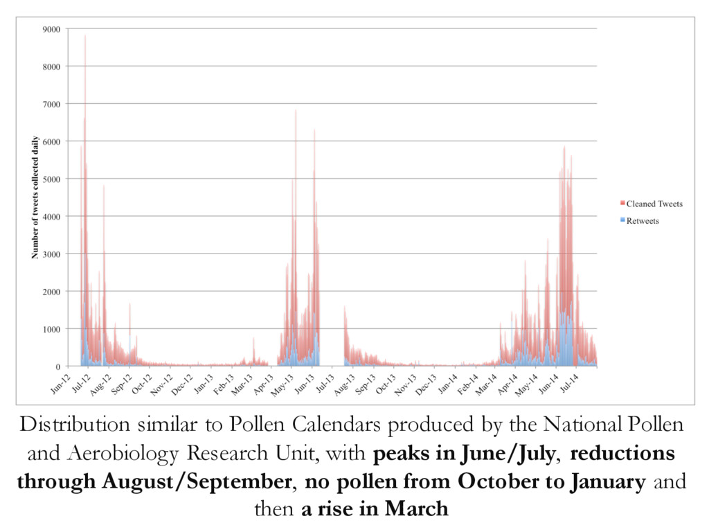 Distribution similar to Pollen Calendars produc...
