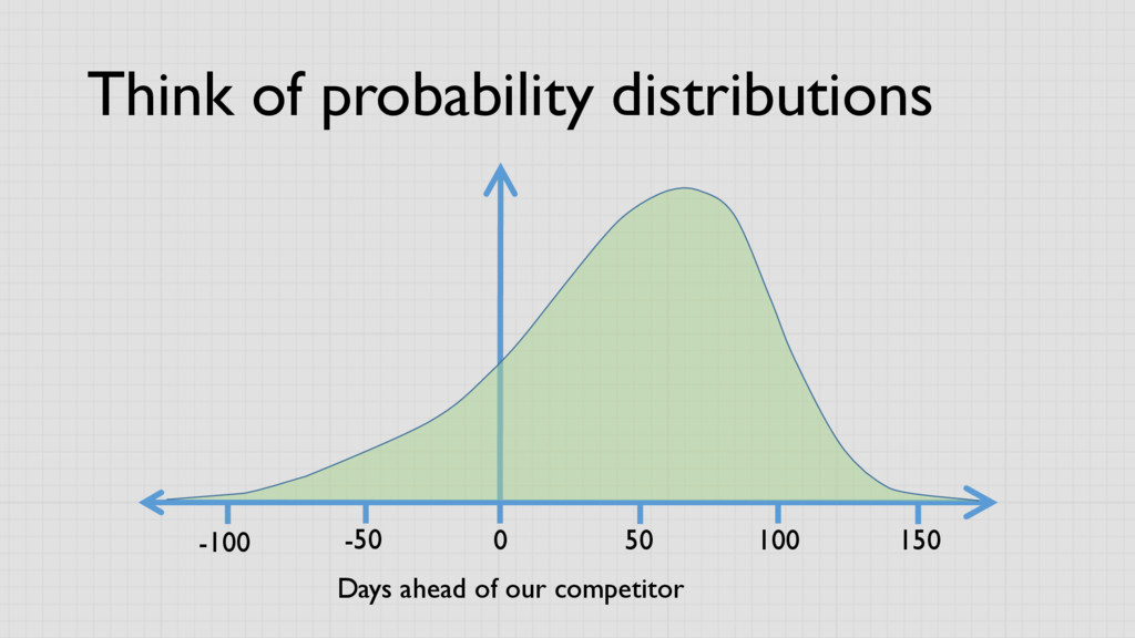 Think of probability distributions Days ahead o...