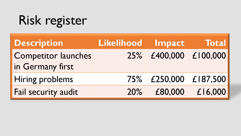 Risk register Description Likelihood Impact Tot...