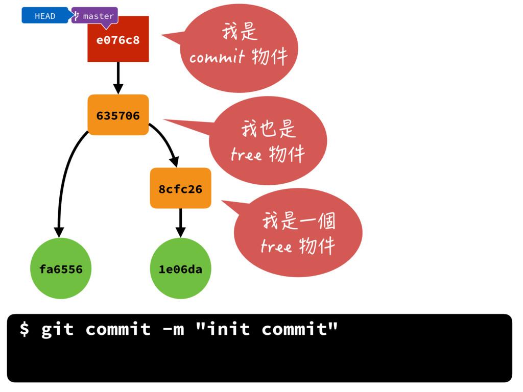 "$ git commit -m ""init commit"" fa6556 1e06da 635..."