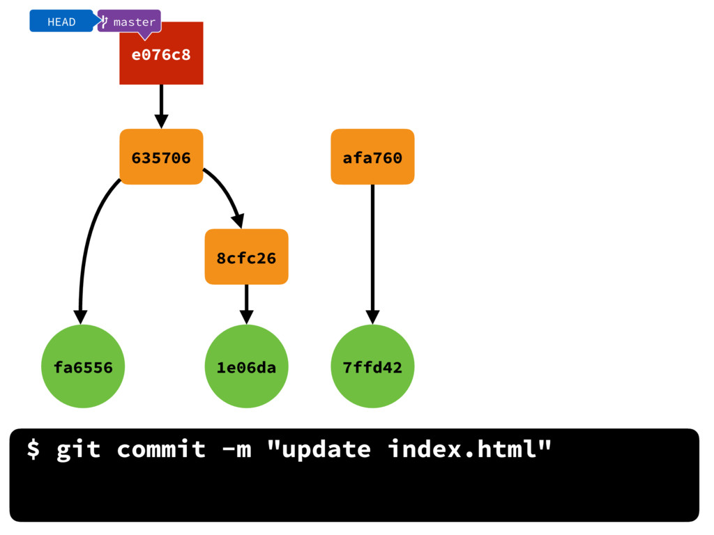 "$ git commit -m ""update index.html"" fa6556 1e06..."