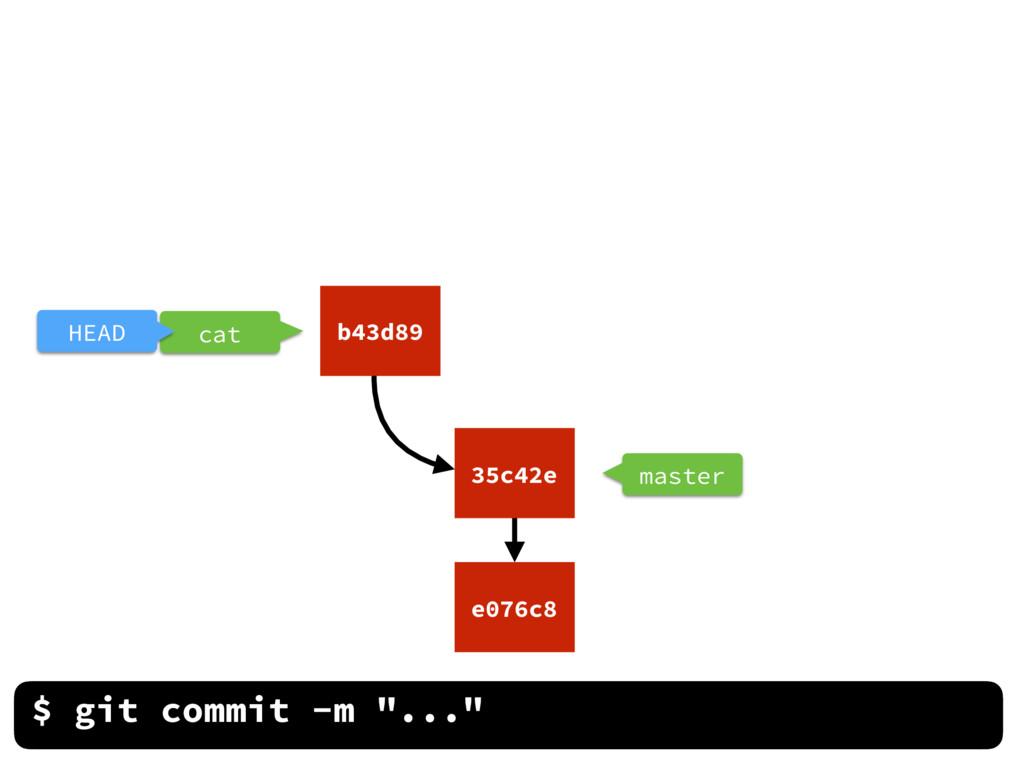 "master $ git commit -m ""..."" cat HEAD e076c8 35..."