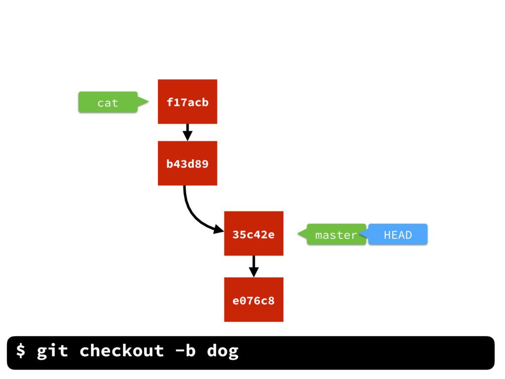 cat $ git checkout -b dog e076c8 35c42e b43d89 ...