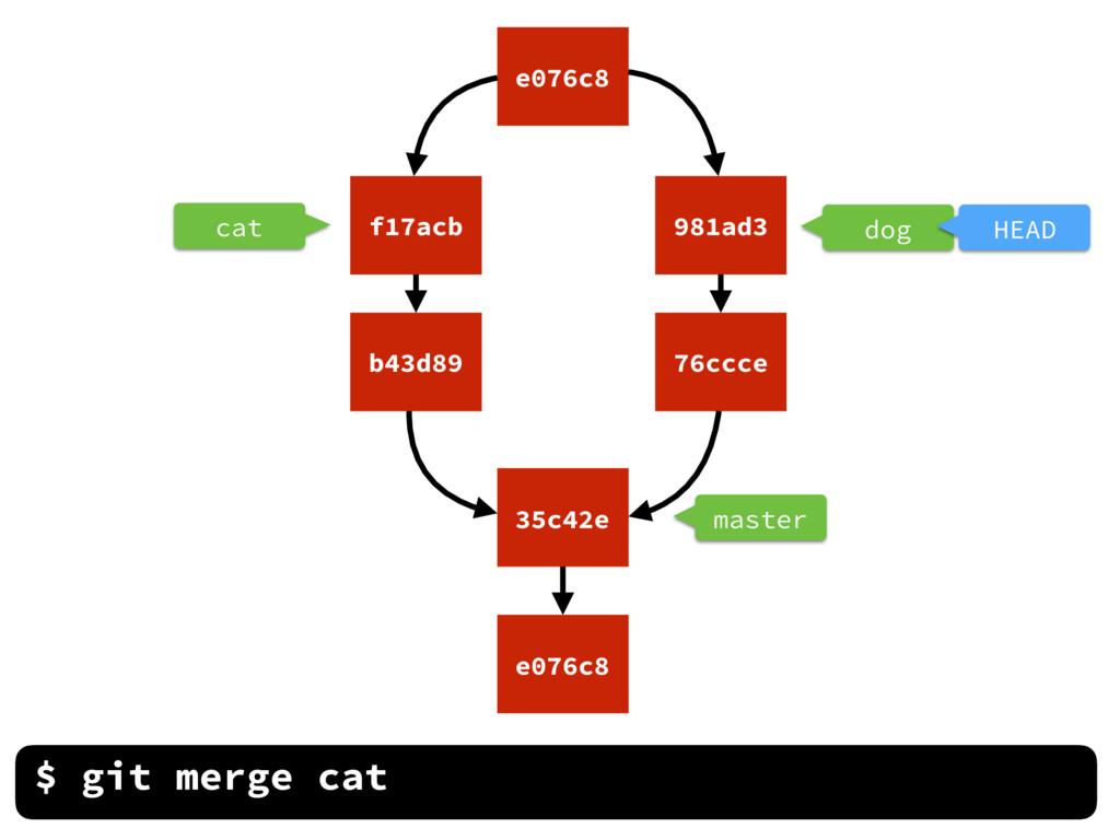 cat master $ git merge cat dog HEAD e076c8 35c4...