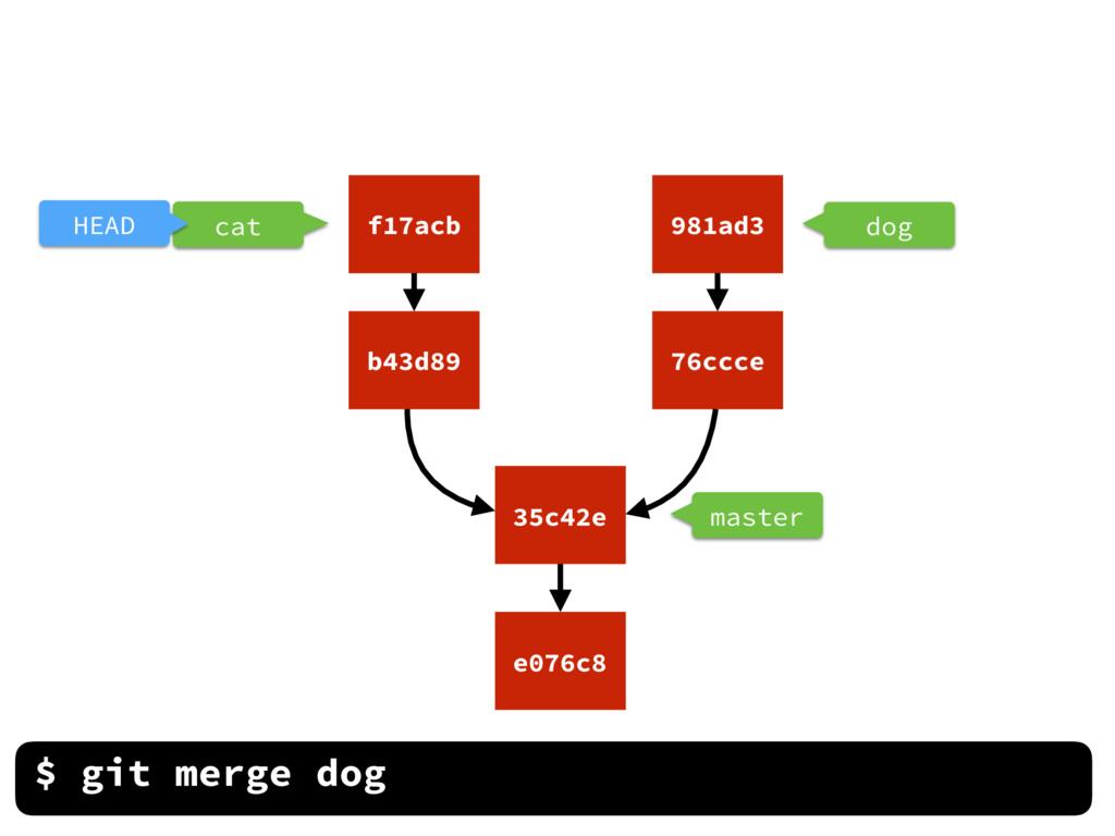 dog master $ git merge dog cat HEAD e076c8 35c4...