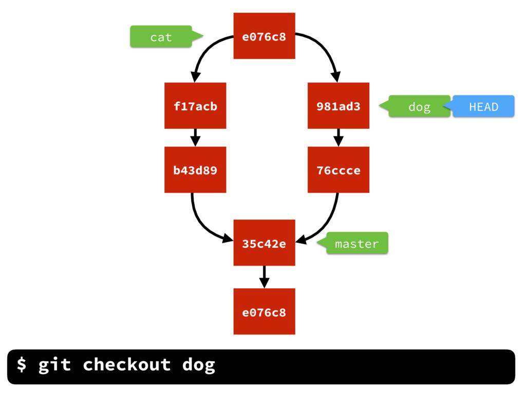 dog cat master $ git checkout dog e076c8 35c42e...