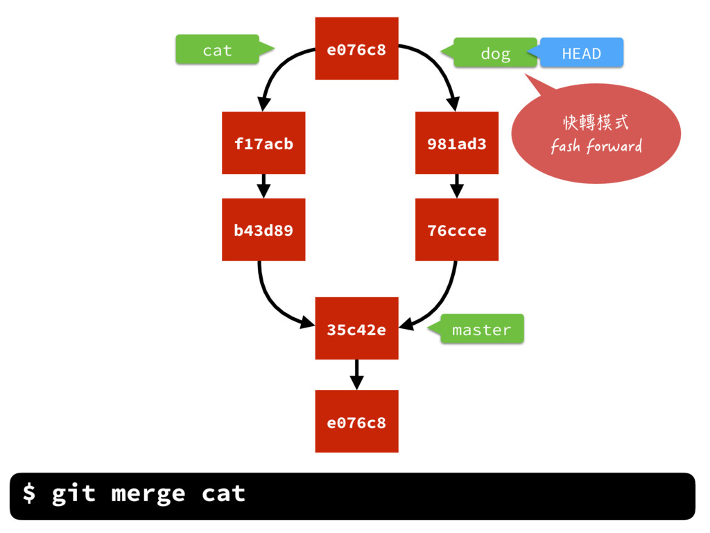 cat master $ git merge cat e076c8 35c42e b43d89...
